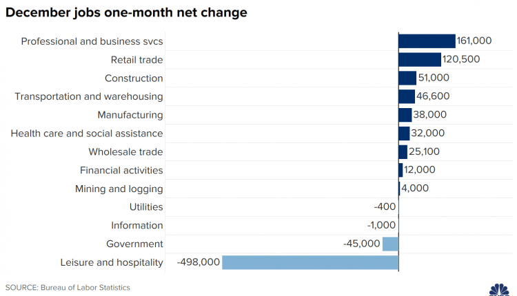 Here's where the jobs are for December 2020 — in