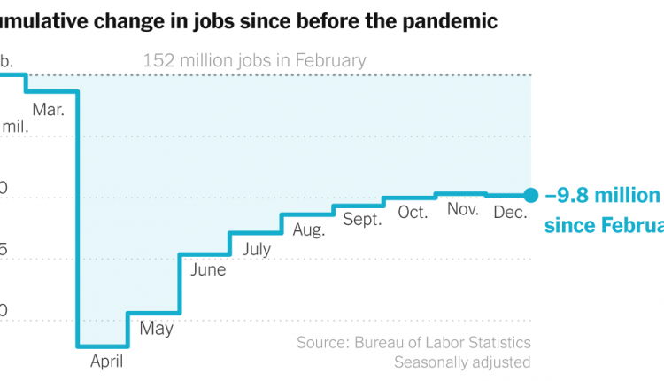 December 2020 Jobs Report: Recovery Goes Into Reverse