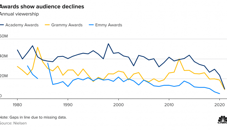 Nielsen data shows viewers have lost interest in award shows
