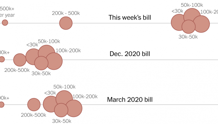Which Families Will Receive the Most Money From the Stimulus
