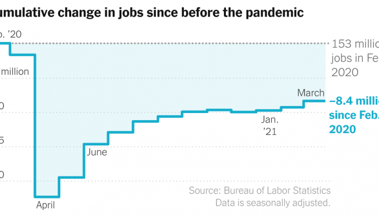 Jobs Report March 2021: Gain of 916,000 as Recovery Sped